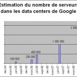 2 millions de serveurs dans les data centers Google ?