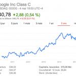 Tous les détails sur les résultats financiers de Google au 1er trimestre 2015