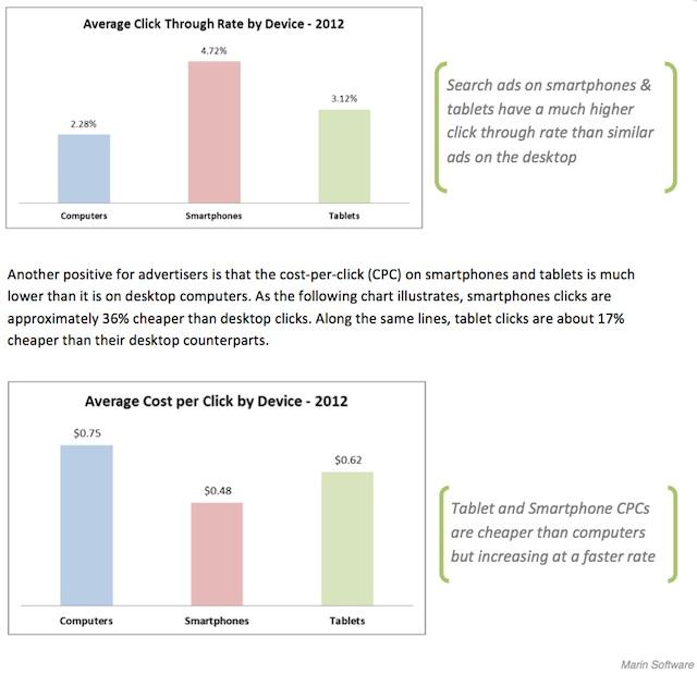 CPC et taux de clic AdWords par type d'appareil