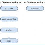 API Google Analytics: gestion des comptes, profils, segments, objectifs