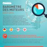 Parts de marché des moteurs de recherche enEurope en août 2014