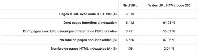 Audit RMTech: pages non indexables (détail)