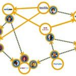 Le graphe auteurs / PageRank