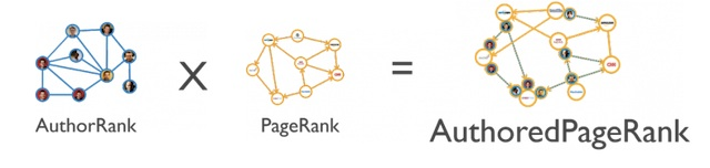Authored pagerank