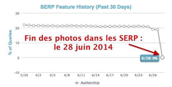 Authorship: fin des photos d'auteurs dans les SERP