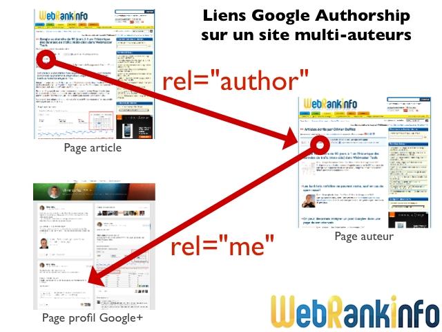Liens rel=author et rel=me site plusieurs auteurs