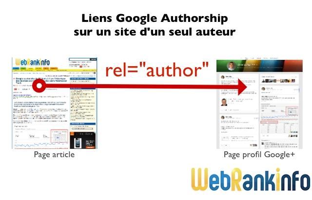 Lien rel=author site avec 1 auteur