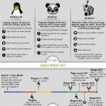 Infographie : le référencement, ce qu'il faut faire et ce qu'il faut éviter