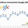 Bénéfices Google T2 2015