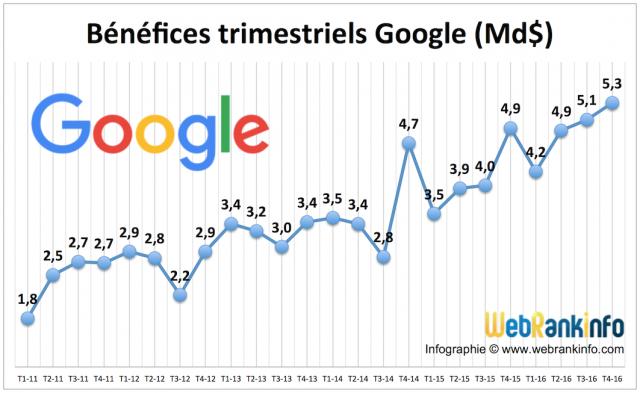 Bénéfices Google T4 2016