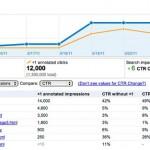 Graphique de l'impact du bouton +1 disponible dans Google Webmaster Tools