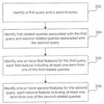 Brevet Google : similarité de requêtes basée sur les co-clics, avec impact sur AdWords et éventuellement SEO