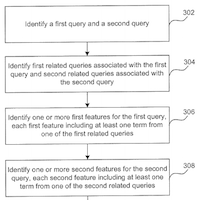Brevet Google Co-click based similarity score of queries and keywords