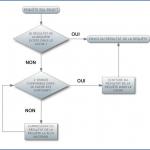Les caches de données avec PHP, MySQL, HTTP…