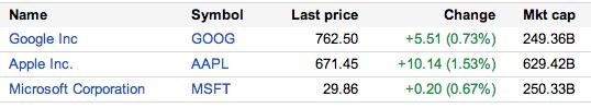 Capitalisation boursière de Google en octobre 2012