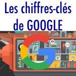Chiffres-clés de Google 2016 : l'entreprise, ses produits, ses salariés