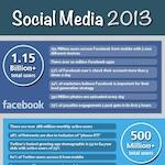 Stats Social Media 2013