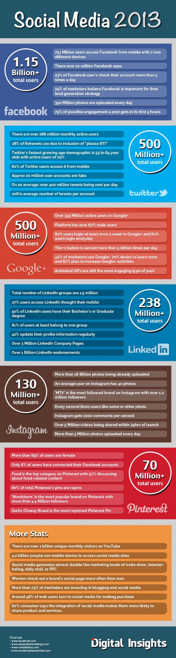 Statistiques réseaux sociaux 2013