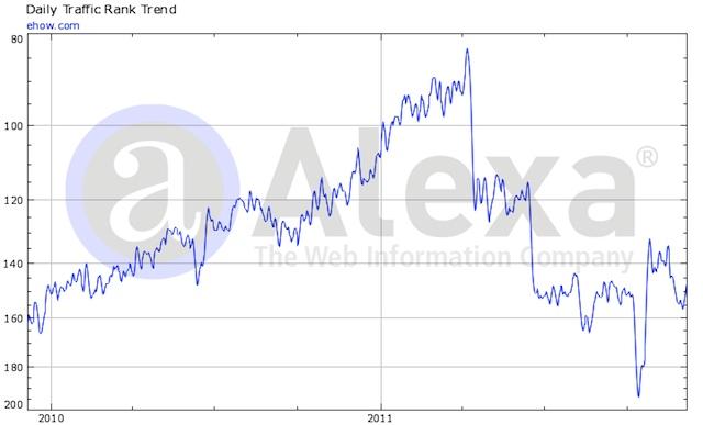 estimation du trafic de ehow.com et chute après Panda