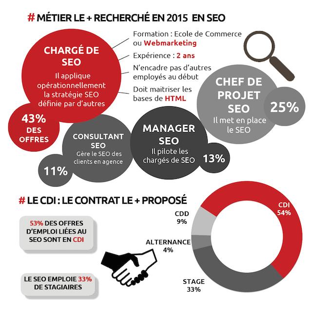 étude emploi SEO 2015 en France