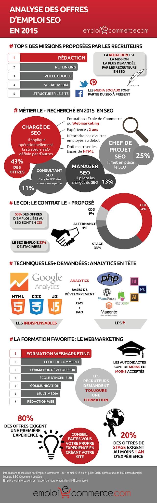 Infographie emploi SEO 2015