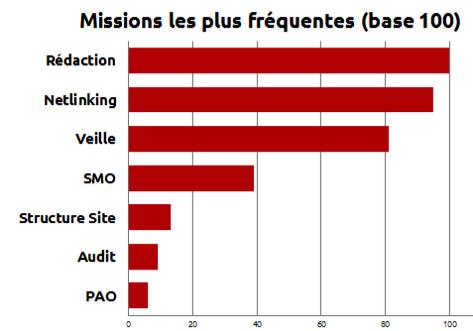 étude emploi SEO 2015 : missions