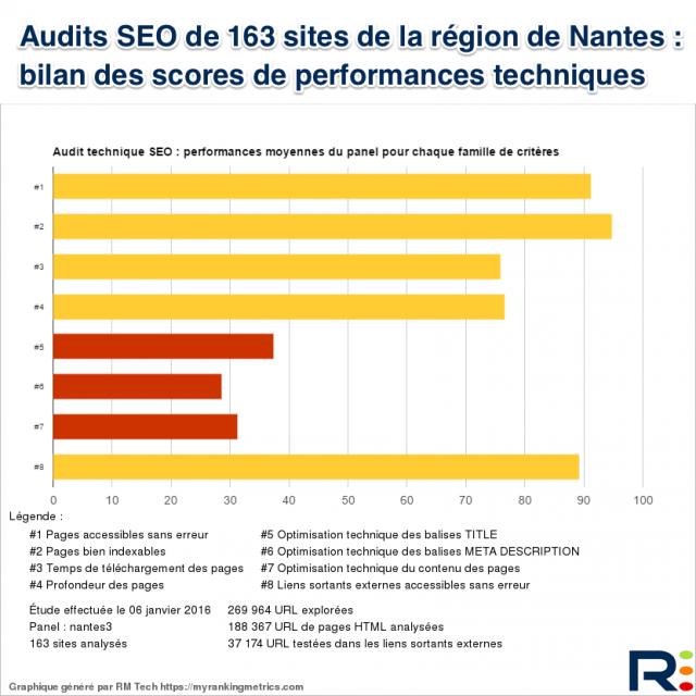 Etude RM Tech Nantes