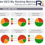 Etude sur +500 sites de la FEVAD : les fondamentaux de l'optimisation SEO ne sont pas remplis !