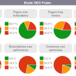 Bilan de 2172 audits SEO de sites immobiliers (FNAIM) : nombreuses optimisations possibles !