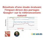 Etude impact Google+ shares sur SEO