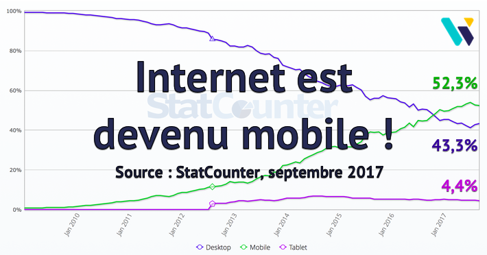 Proportion Internet mobile monde 09/2017