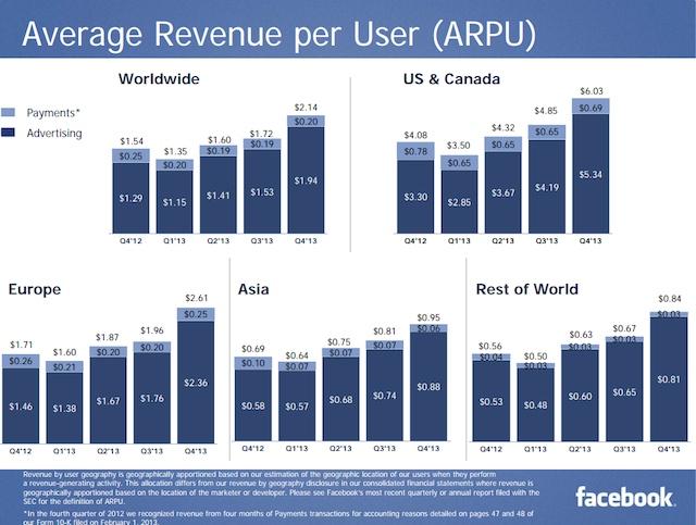 facebook 2013 q4 arpu
