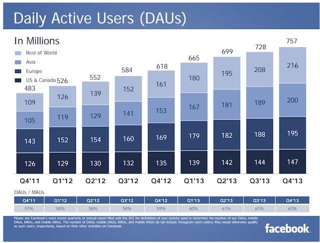 Facebook 2013 q4 dau