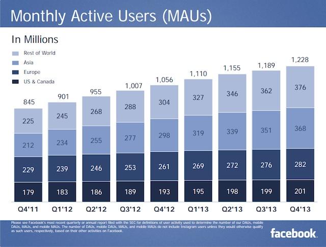 facebook 2013 q4 mau