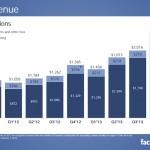 Tous les chiffres-clés sur Facebook (janvier 2014)