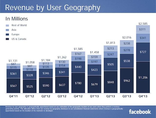 facebook 2013 q4 revenus geographie
