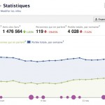 Tuto Facebook Insights : les statistiques des pages fan Facebook