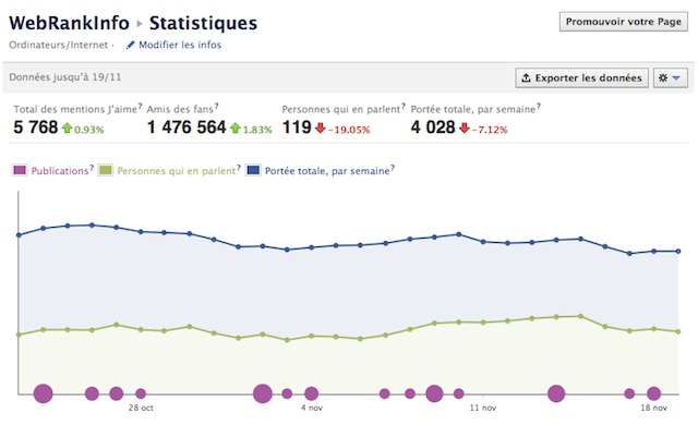 Facebook : exemple de statistiques de page