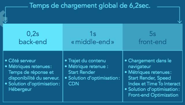3 parties d'optimisation de la vitesse de chargement