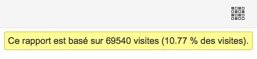 Google Analytics: statistiques sur l'échantillonnage