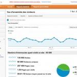 Les dernières nouveautés de Google Analytics
