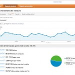 Google Analytics : interface v5