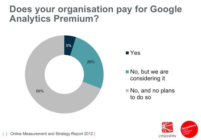 Utilisation de Google Analytics Premium