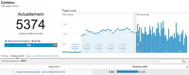 Surveillance du serveur via Google Analytics temps réel