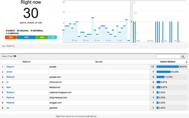 Interface de Google Analytics temps reel