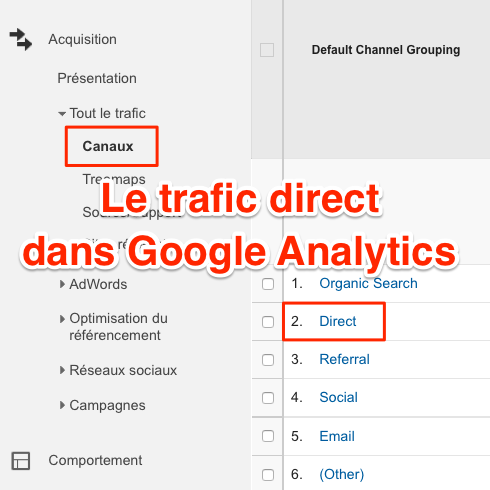 Trafic direct dans Google Analytics