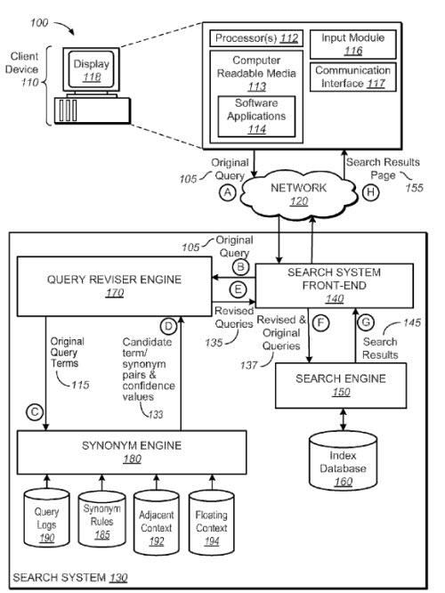 Schéma brevet Google Hummingbird