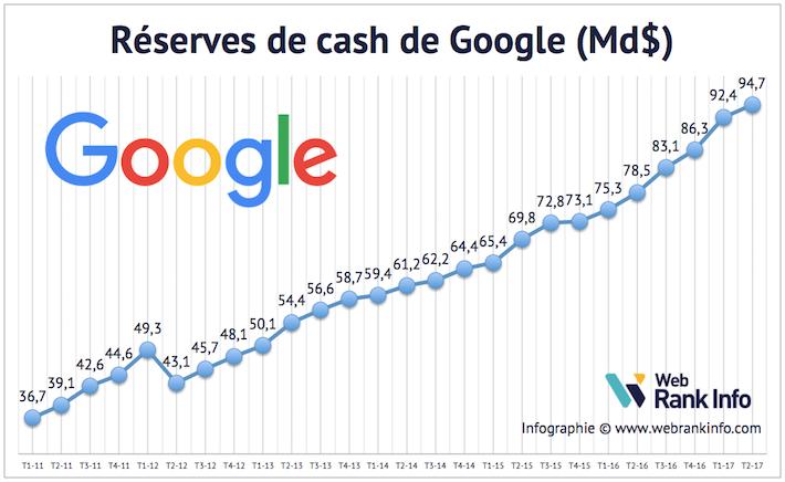 Evolution du cash de Google