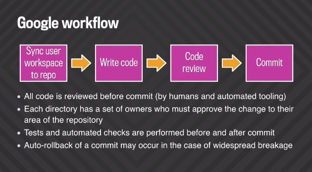 Le workflow du code chez Google