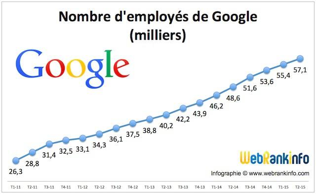 Tous les détails sur les résultats financiers de Google au 2ème trimestre 2015